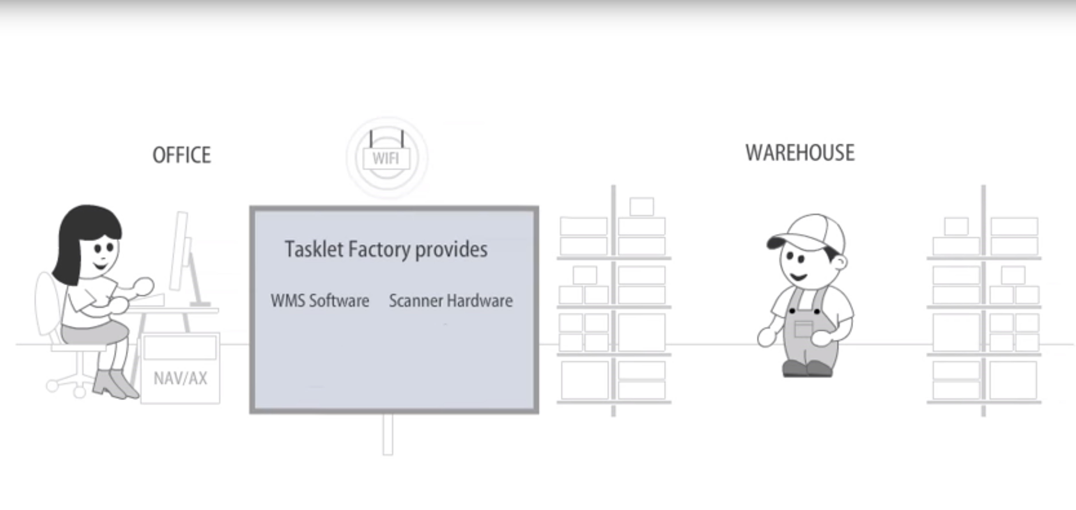 Tasklet Factory Mobile WMS for Microsoft Dynamics NAV