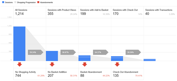 Google Analytics in nopCommerce - Duplicate Transactions