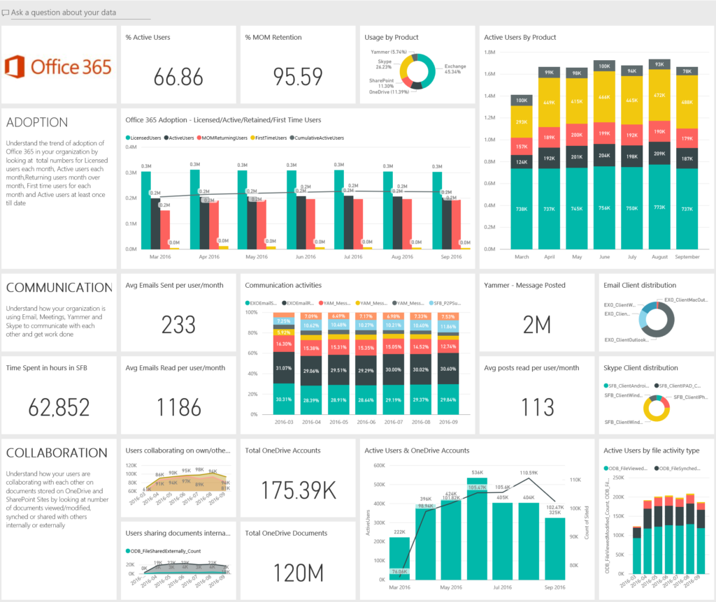 Office 365 Adoption Content Pack in Power BI
